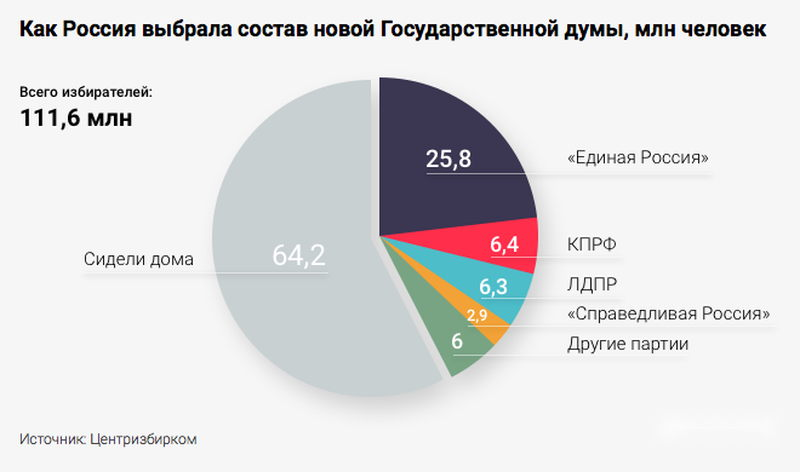 Отсиделись дома и не пришли голосовать 64,2% россиян